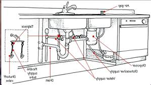 Kitchen Fitters - Plumbing 2